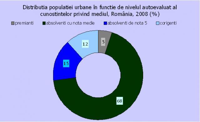 distributia-populatiei-urbane-grafic-1.jpg