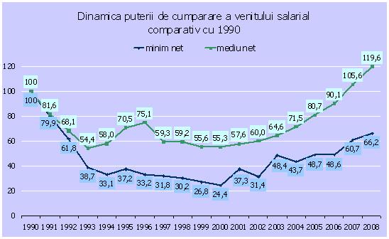 standard-de-viata-venituri-si-consum-graph1.jpg