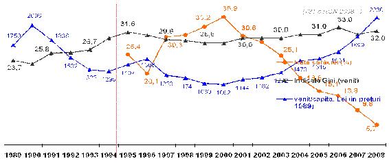 standard-de-viata-venituri-si-consum-graph2.jpg
